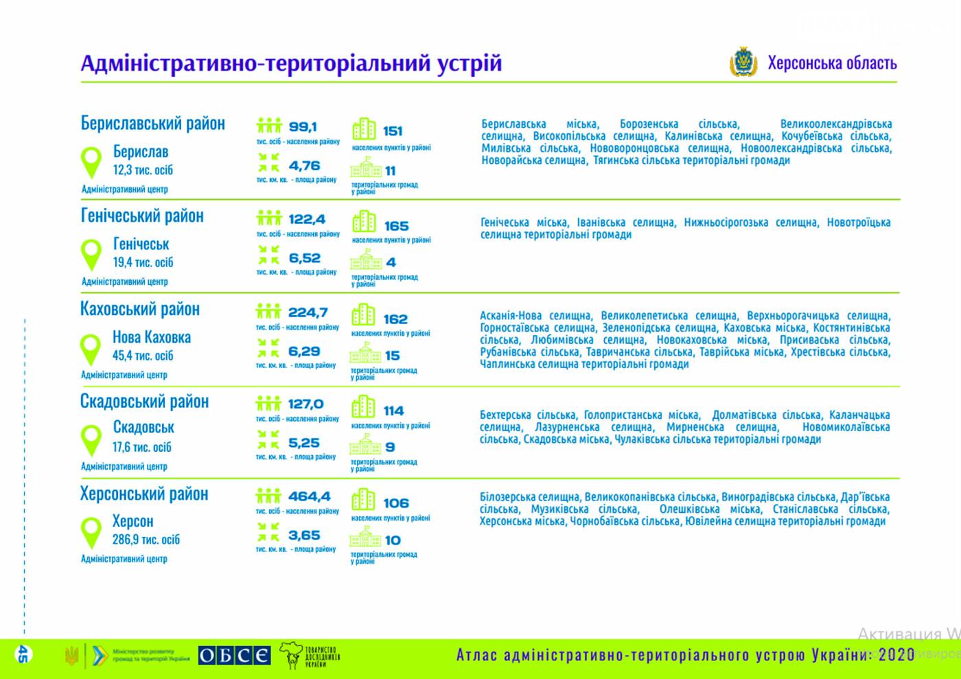 Новое административно-территориальное устройство: как на карте будет выглядеть Скадовский район, фото-2