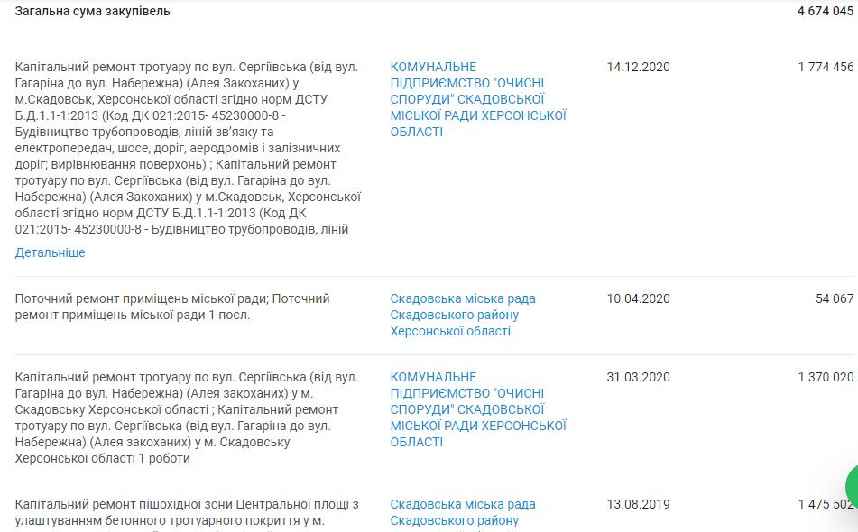 Махинации депутатов Скадовска с бюджетом выделенным на «Аллею Влюблённых», фото-2
