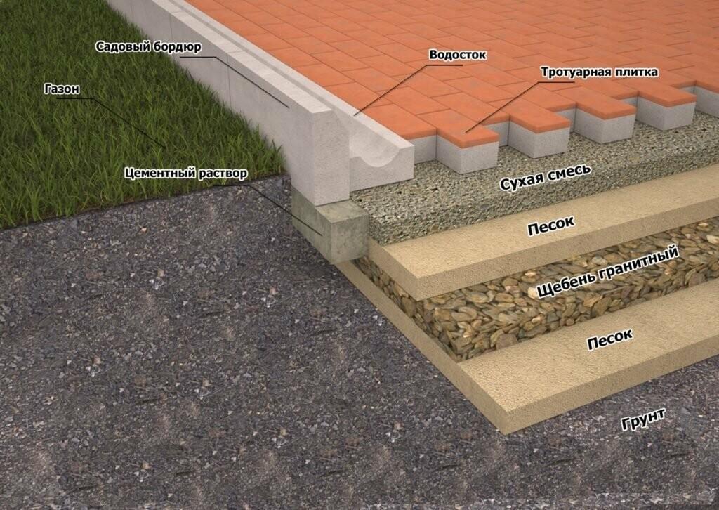 Цементно - песчаная подушка